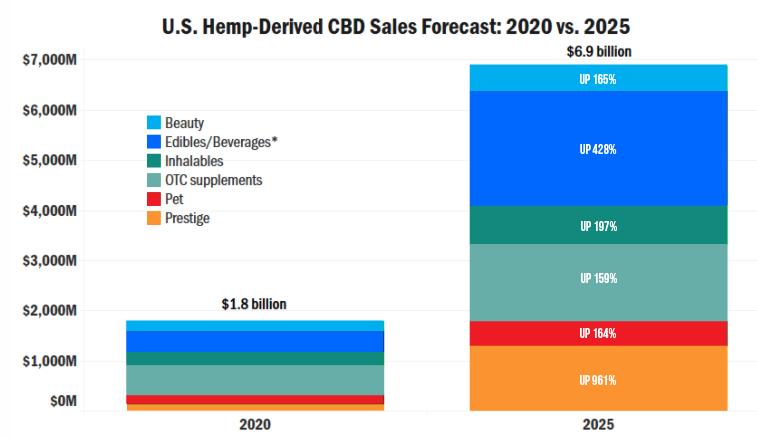 CBD Sales Graph